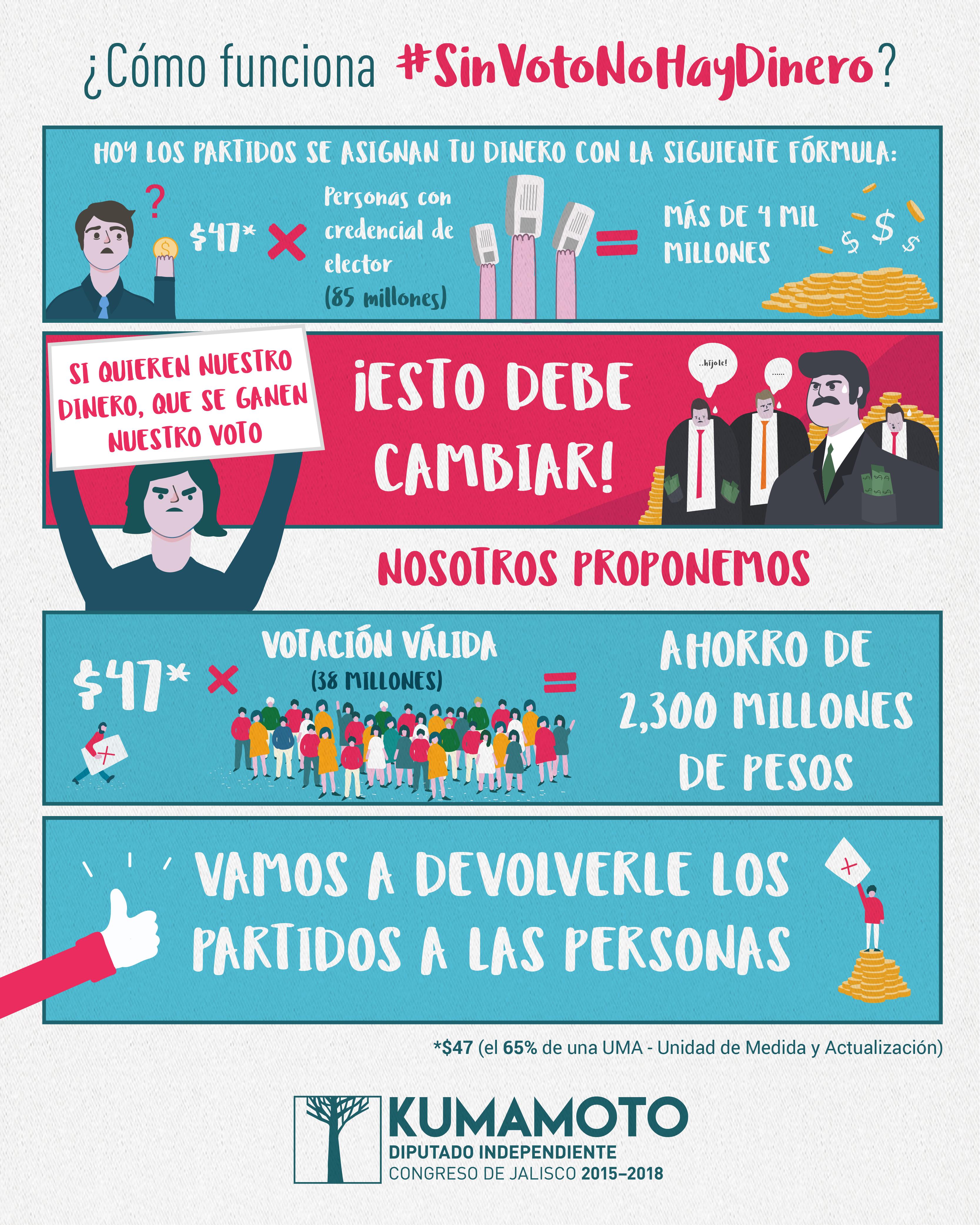 Vamos a hablar de #SinVotoNoHayDinero