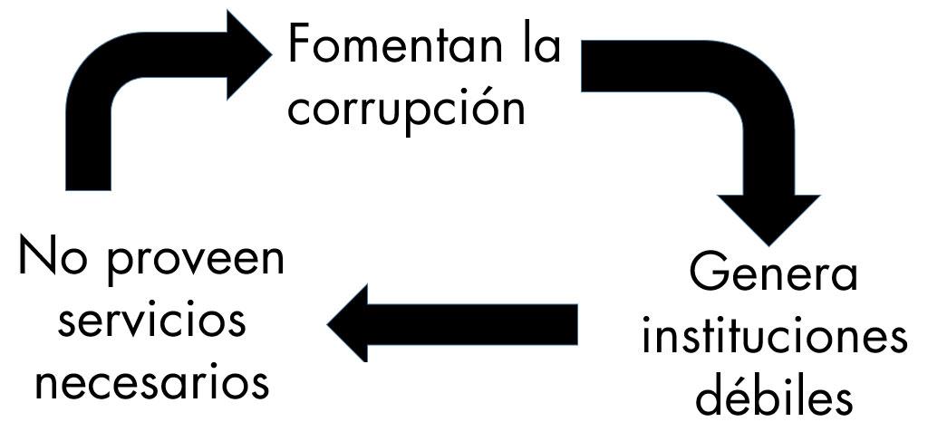 Cómo funciona la corrupción