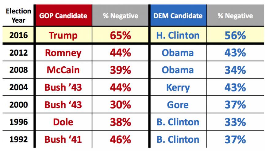 Negativos de Hillary Clinton y Donald Trump